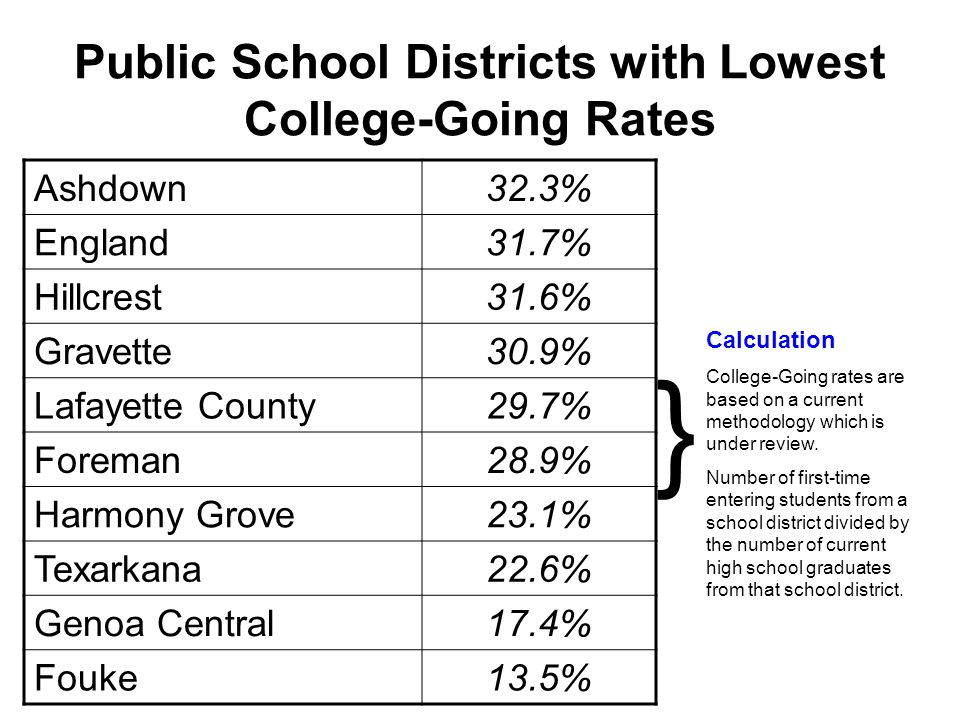 Public School Districts with Lowest College-Going Rates Ashdown32.3% England31.7% Hillcrest31.6% Gravette30.9% Lafayette County29.7% Foreman28.9% Harmony Grove23.1% Texarkana22.6% Genoa Central17.4% Fouke13.5% Calculation College-Going rates are based on a current methodology which is under review.