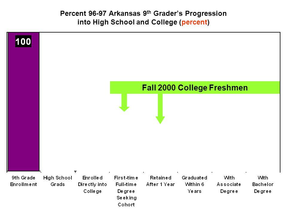 96-97 Arkansas 9 th Grader's Progression into High School and College (number) Fall 2000 College Freshmen 100% 71% 28%