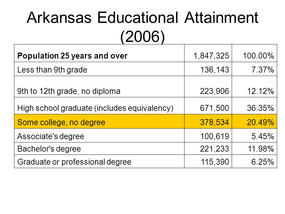 Arkansas Educational Attainment (2006) Population 25 years and over1,847,325100.00% Less than 9th grade136,1437.37% 9th to 12th grade, no diploma223,90612.12% High school graduate (includes equivalency)671,50036.35% Some college, no degree378,53420.49% Associate s degree100,6195.45% Bachelor s degree221,23311.98% Graduate or professional degree115,3906.25% 2006