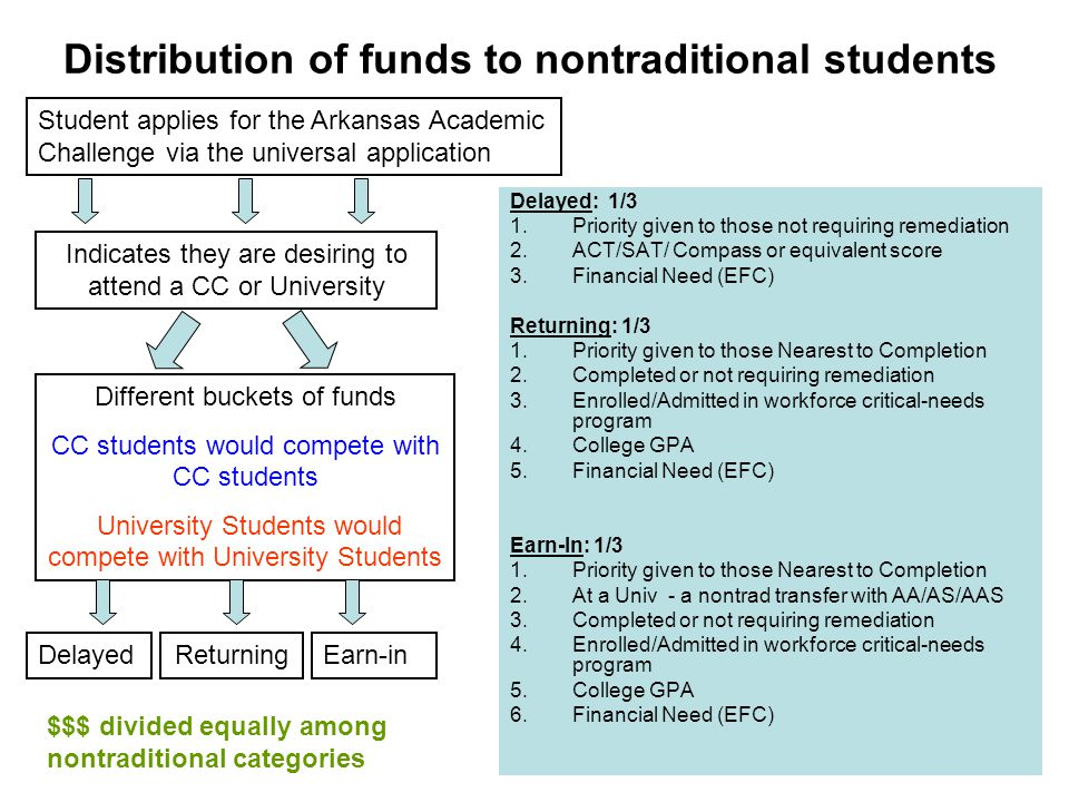 Distribution of funds to nontraditional students Student applies for the Arkansas Academic Challenge via the universal application Indicates they are desiring to attend a CC or University ReturningDelayedEarn-in Different buckets of funds CC students would compete with CC students University Students would compete with University Students Delayed: 1/3 1.