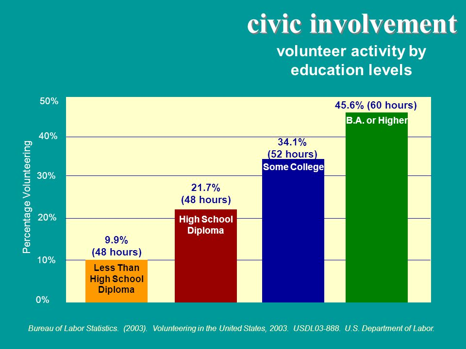 civic involvement volunteer activity by education levels Bureau of Labor Statistics.