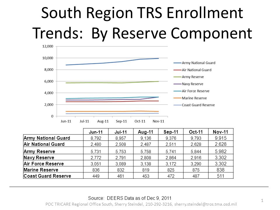 South Region TRS Enrollment Trends: By Reserve Component POC TRICARE Regional Office South, Sherry Steindel, 210-292-3216, sherry.steindel@tros.tma.osd.mil 1 Source: DEERS Data as of Dec 9, 2011 Jun-11Jul-11 Aug-11Sep-11Oct-11Nov-11 Army National Guard 8,7928,9579,1369,3769,793 9,915 Air National Guard 2,4802,5082,4872,5112,628 Army Reserve 5,7315,7535,7585,7415,844 5,982 Navy Reserve 2,7722,7912,8082,8642,916 3,302 Air Force Reserve 3,0513,0893,1383,1723,290 3,302 Marine Reserve 836832819825875 838 Coast Guard Reserve 449461453472487 511