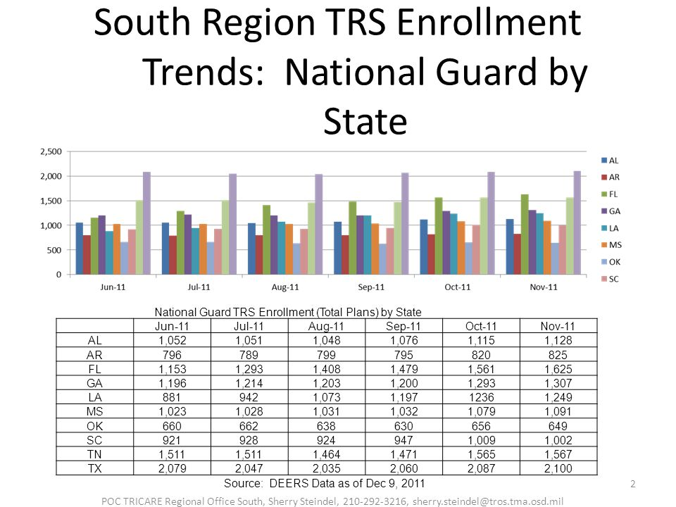 South Region TRS Enrollment Trends: National Guard by State 2 POC TRICARE Regional Office South, Sherry Steindel, 210-292-3216, sherry.steindel@tros.tma.osd.mil Source: DEERS Data as of Dec 9, 2011 National Guard TRS Enrollment (Total Plans) by State Jun-11Jul-11Aug-11Sep-11Oct-11Nov-11 AL1,0521,0511,0481,0761,1151,128 AR796789799795820825 FL1,1531,2931,4081,4791,5611,625 GA1,1961,2141,2031,2001,2931,307 LA8819421,0731,19712361,249 MS1,0231,0281,0311,0321,0791,091 OK660662638630656649 SC9219289249471,0091,002 TN1,511 1,4641,4711,5651,567 TX2,0792,0472,0352,0602,0872,100
