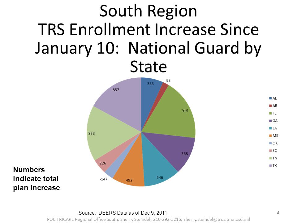 South Region TRS Enrollment Increase Since January 10: National Guard by State Numbers indicate total plan increase 4 POC TRICARE Regional Office South, Sherry Steindel, 210-292-3216, sherry.steindel@tros.tma.osd.mil Source: DEERS Data as of Dec 9, 2011