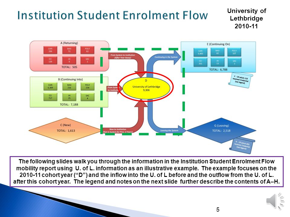 6 Notes: 1.Values listed in the diagram represent the number of Unique Students at the level you are looking at; therefore, adding up sector numbers in each category may lead to inflated value.