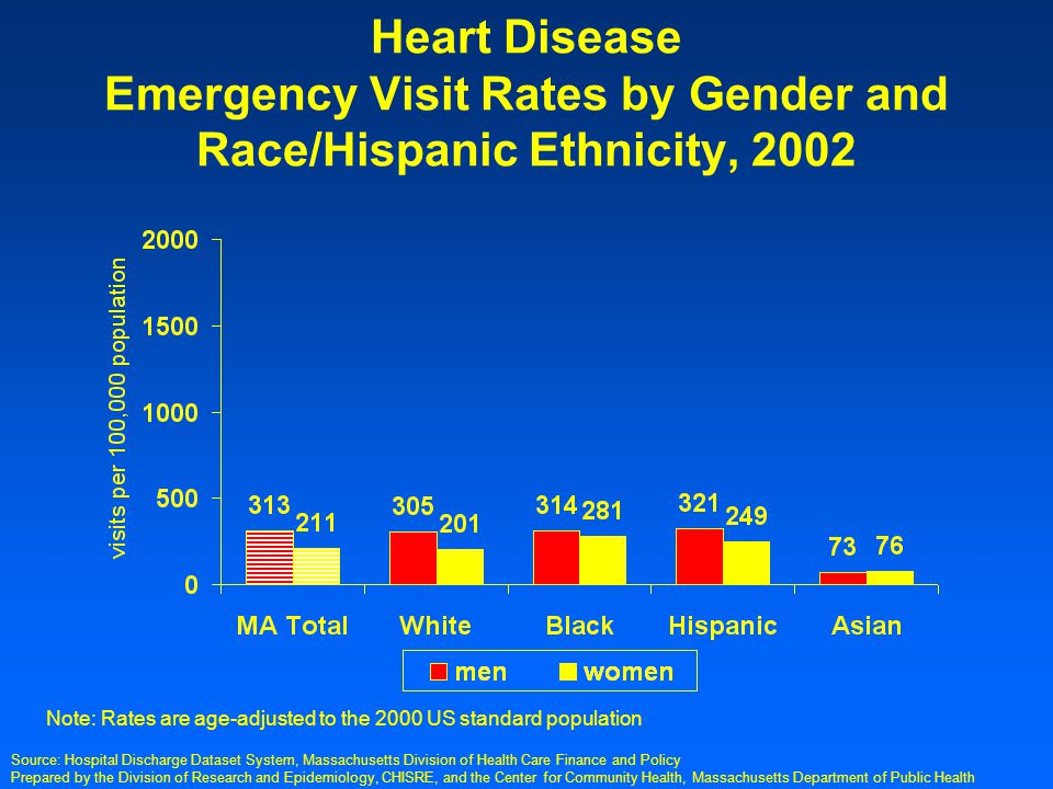 Prepared by the Division of Research and Epidemiology, CHISRE, and the Center for Community Health, Massachusetts Department of Public Health Heart Disease Emergency Visit Rates by Gender and Race/Hispanic Ethnicity, 2002 Note: Rates are age-adjusted to the 2000 US standard population Source: Hospital Discharge Dataset System, Massachusetts Division of Health Care Finance and Policy