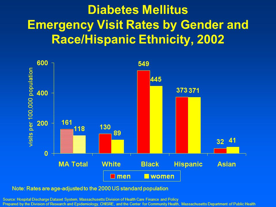 Prepared by the Division of Research and Epidemiology, CHISRE, and the Center for Community Health, Massachusetts Department of Public Health Diabetes Mellitus Emergency Visit Rates by Gender and Race/Hispanic Ethnicity, 2002 Note: Rates are age-adjusted to the 2000 US standard population Source: Hospital Discharge Dataset System, Massachusetts Division of Health Care Finance and Policy