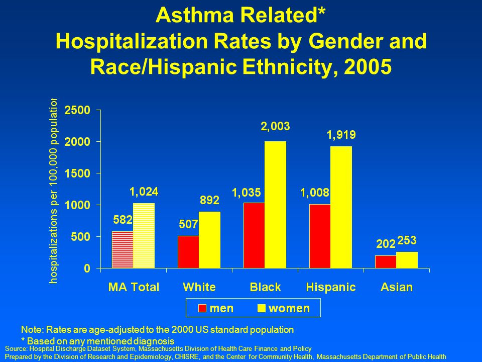 Prepared by the Division of Research and Epidemiology, CHISRE, and the Center for Community Health, Massachusetts Department of Public Health Asthma Related* Hospitalization Rates by Gender and Race/Hispanic Ethnicity, 2005 Source: Hospital Discharge Dataset System, Massachusetts Division of Health Care Finance and Policy Note: Rates are age-adjusted to the 2000 US standard population * Based on any mentioned diagnosis
