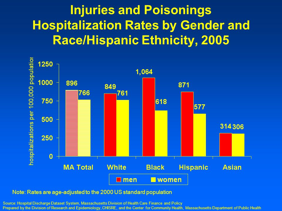 Prepared by the Division of Research and Epidemiology, CHISRE, and the Center for Community Health, Massachusetts Department of Public Health Injuries and Poisonings Hospitalization Rates by Gender and Race/Hispanic Ethnicity, 2005 Note: Rates are age-adjusted to the 2000 US standard population Source: Hospital Discharge Dataset System, Massachusetts Division of Health Care Finance and Policy