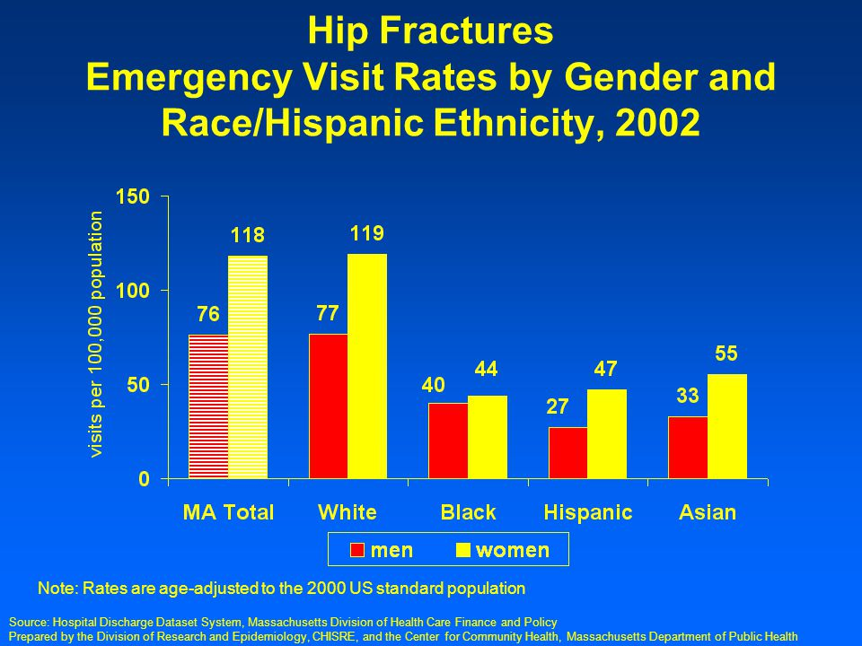 Prepared by the Division of Research and Epidemiology, CHISRE, and the Center for Community Health, Massachusetts Department of Public Health Hip Fractures Emergency Visit Rates by Gender and Race/Hispanic Ethnicity, 2002 Note: Rates are age-adjusted to the 2000 US standard population Source: Hospital Discharge Dataset System, Massachusetts Division of Health Care Finance and Policy
