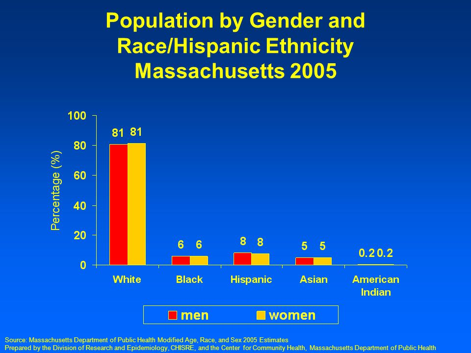 Prepared by the Division of Research and Epidemiology, CHISRE, and the Center for Community Health, Massachusetts Department of Public Health Percentage of Women Who Reported Sufficient Calcium Intake, by Race/Hispanic Ethnicity, 2000-2004 Note: Crude percentages are presented Source: Massachusetts Behavioral Risk Factor Surveillance System (BRFSS), Health Survey Program, Center For Health Information, Statistics, Research, and Evaluation