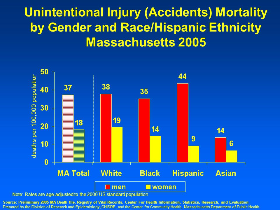 Prepared by the Division of Research and Epidemiology, CHISRE, and the Center for Community Health, Massachusetts Department of Public Health Unintentional Injury (Accidents) Mortality by Gender and Race/Hispanic Ethnicity Massachusetts 2005 Note: Rates are age-adjusted to the 2000 US standard population Source: Preliminary 2005 MA Death file, Registry of Vital Records, Center For Health Information, Statistics, Research, and Evaluation