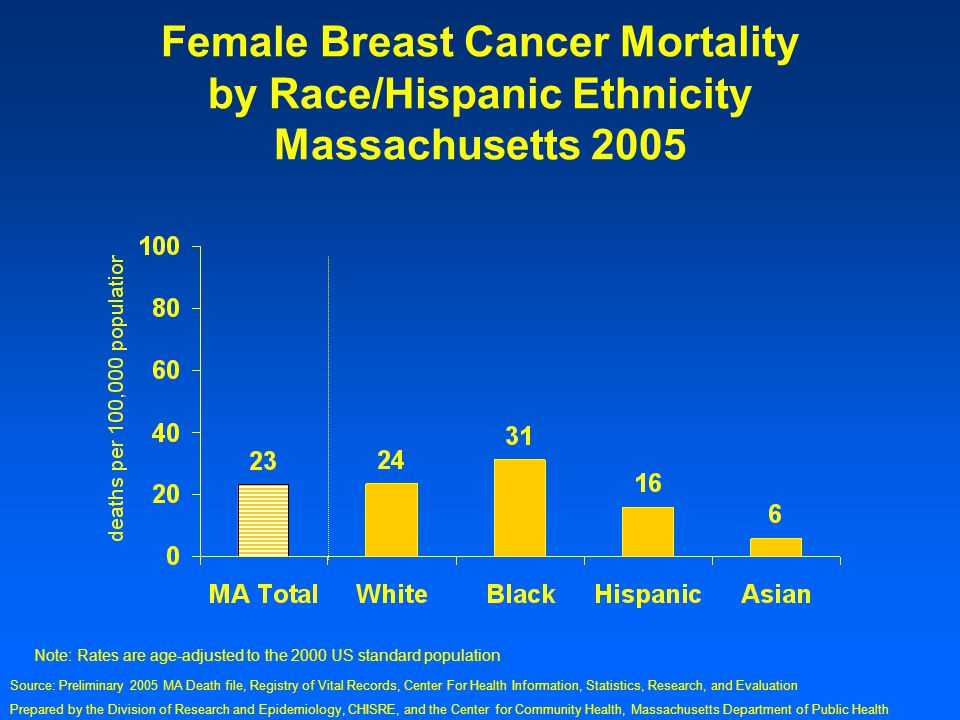 Prepared by the Division of Research and Epidemiology, CHISRE, and the Center for Community Health, Massachusetts Department of Public Health Female Breast Cancer Mortality by Race/Hispanic Ethnicity Massachusetts 2005 Note: Rates are age-adjusted to the 2000 US standard population Source: Preliminary 2005 MA Death file, Registry of Vital Records, Center For Health Information, Statistics, Research, and Evaluation