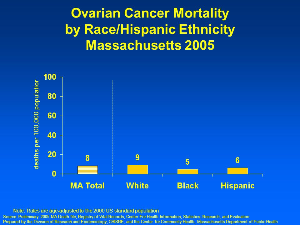 Prepared by the Division of Research and Epidemiology, CHISRE, and the Center for Community Health, Massachusetts Department of Public Health Ovarian Cancer Mortality by Race/Hispanic Ethnicity Massachusetts 2005 Note: Rates are age-adjusted to the 2000 US standard population Source: Preliminary 2005 MA Death file, Registry of Vital Records, Center For Health Information, Statistics, Research, and Evaluation