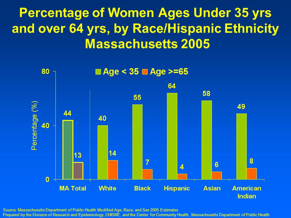 Prepared by the Division of Research and Epidemiology, CHISRE, and the Center for Community Health, Massachusetts Department of Public Health Percentage of Women Ages Under 35 yrs and over 64 yrs, by Race/Hispanic Ethnicity Massachusetts 2005 Source: Massachusetts Department of Public Health Modified Age, Race, and Sex 2005 Estimates