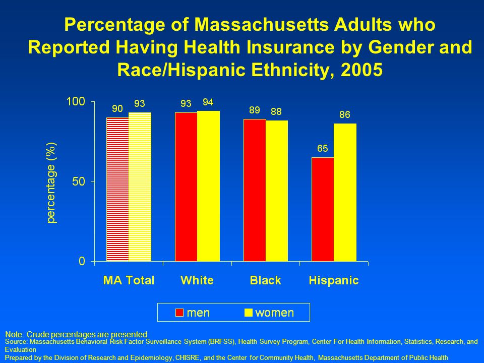 Prepared by the Division of Research and Epidemiology, CHISRE, and the Center for Community Health, Massachusetts Department of Public Health Percentage of Massachusetts Adults who Reported Having Health Insurance by Gender and Race/Hispanic Ethnicity, 2005 Note: Crude percentages are presented Source: Massachusetts Behavioral Risk Factor Surveillance System (BRFSS), Health Survey Program, Center For Health Information, Statistics, Research, and Evaluation