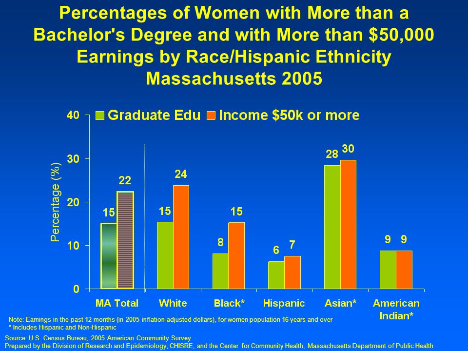 Prepared by the Division of Research and Epidemiology, CHISRE, and the Center for Community Health, Massachusetts Department of Public Health Percentage of Women, Age 18-44, Who had an Unplanned Pregnancy in the Past 5 years, by Race/Hispanic Ethnicity, 2000 Note: Crude percentages are presented Source: Massachusetts Behavioral Risk Factor Surveillance System (BRFSS), Health Survey Program, Center For Health Information, Statistics, Research, and Evaluation
