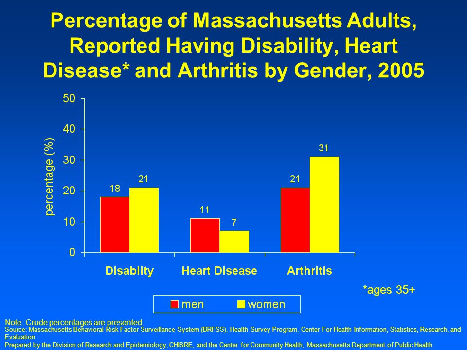 Prepared by the Division of Research and Epidemiology, CHISRE, and the Center for Community Health, Massachusetts Department of Public Health Percentage of Massachusetts Adults, Reported Having Disability, Heart Disease* and Arthritis by Gender, 2005 *ages 35+ Note: Crude percentages are presented Source: Massachusetts Behavioral Risk Factor Surveillance System (BRFSS), Health Survey Program, Center For Health Information, Statistics, Research, and Evaluation