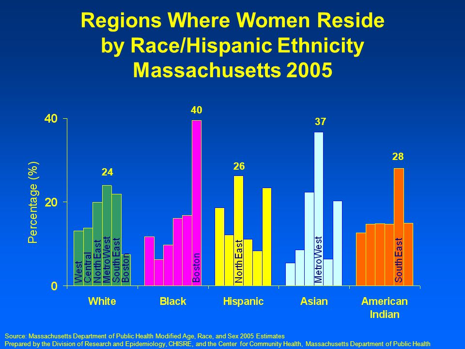 Prepared by the Division of Research and Epidemiology, CHISRE, and the Center for Community Health, Massachusetts Department of Public Health Regions Where Women Reside by Race/Hispanic Ethnicity Massachusetts 2005 Source: Massachusetts Department of Public Health Modified Age, Race, and Sex 2005 Estimates 24 40 26 37 28