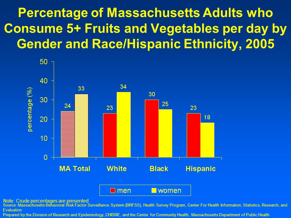 Prepared by the Division of Research and Epidemiology, CHISRE, and the Center for Community Health, Massachusetts Department of Public Health Percentage of Massachusetts Adults who Consume 5+ Fruits and Vegetables per day by Gender and Race/Hispanic Ethnicity, 2005 Note: Crude percentages are presented Source: Massachusetts Behavioral Risk Factor Surveillance System (BRFSS), Health Survey Program, Center For Health Information, Statistics, Research, and Evaluation
