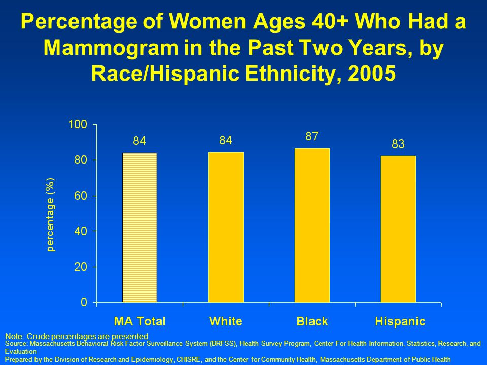Prepared by the Division of Research and Epidemiology, CHISRE, and the Center for Community Health, Massachusetts Department of Public Health Percentage of Women Ages 40+ Who Had a Mammogram in the Past Two Years, by Race/Hispanic Ethnicity, 2005 Note: Crude percentages are presented Source: Massachusetts Behavioral Risk Factor Surveillance System (BRFSS), Health Survey Program, Center For Health Information, Statistics, Research, and Evaluation