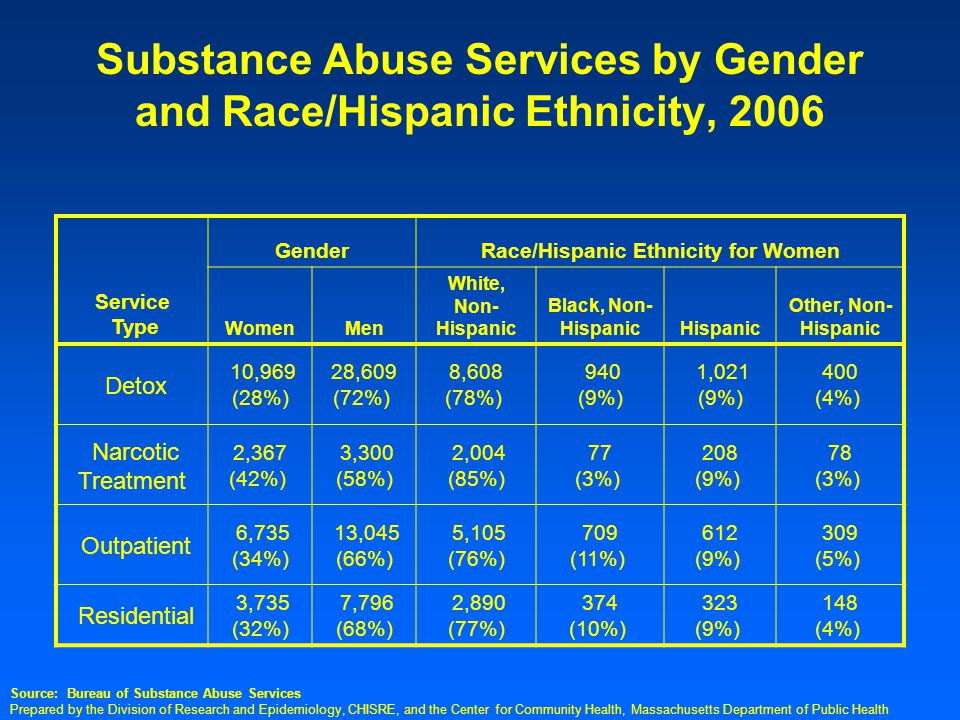 Prepared by the Division of Research and Epidemiology, CHISRE, and the Center for Community Health, Massachusetts Department of Public Health Substance Abuse Services by Gender and Race/Hispanic Ethnicity, 2006 Service Type GenderRace/Hispanic Ethnicity for Women WomenMen White, Non- Hispanic Black, Non- HispanicHispanic Other, Non- Hispanic Detox 10,969 (28%) 28,609 (72%) 8,608 (78%) 940 (9%) 1,021 (9%) 400 (4%) Narcotic Treatment 2,367 (42%) 3,300 (58%) 2,004 (85%) 77 (3%) 208 (9%) 78 (3%) Outpatient 6,735 (34%) 13,045 (66%) 5,105 (76%) 709 (11%) 612 (9%) 309 (5%) Residential 3,735 (32%) 7,796 (68%) 2,890 (77%) 374 (10%) 323 (9%) 148 (4%) Source: Bureau of Substance Abuse Services