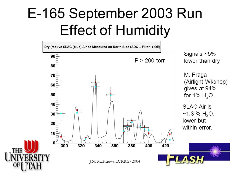J.N. Matthews, ICRR 2/2004 E-165 September 2003 Run Effect of Humidity P > 200 torr SLAC Air is ~1.3 % H 2 O. lower but within error. Signals ~5% lowe