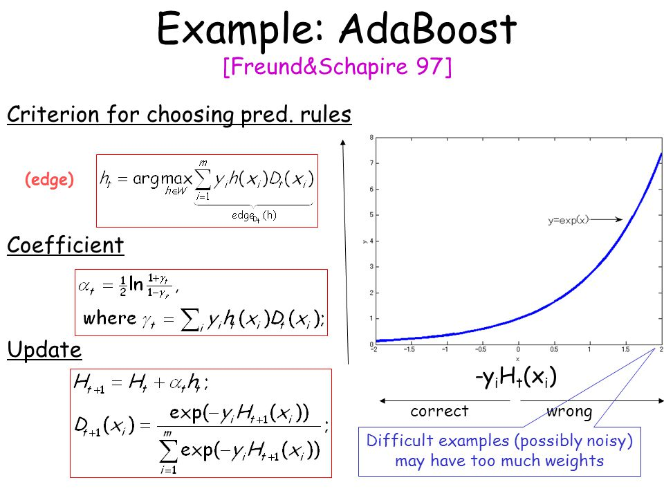 Example: AdaBoost [Freund&Schapire 97] -y i H t (x i ) wrongcorrect Difficult examples (possibly noisy) may have too much weights Criterion for choosi