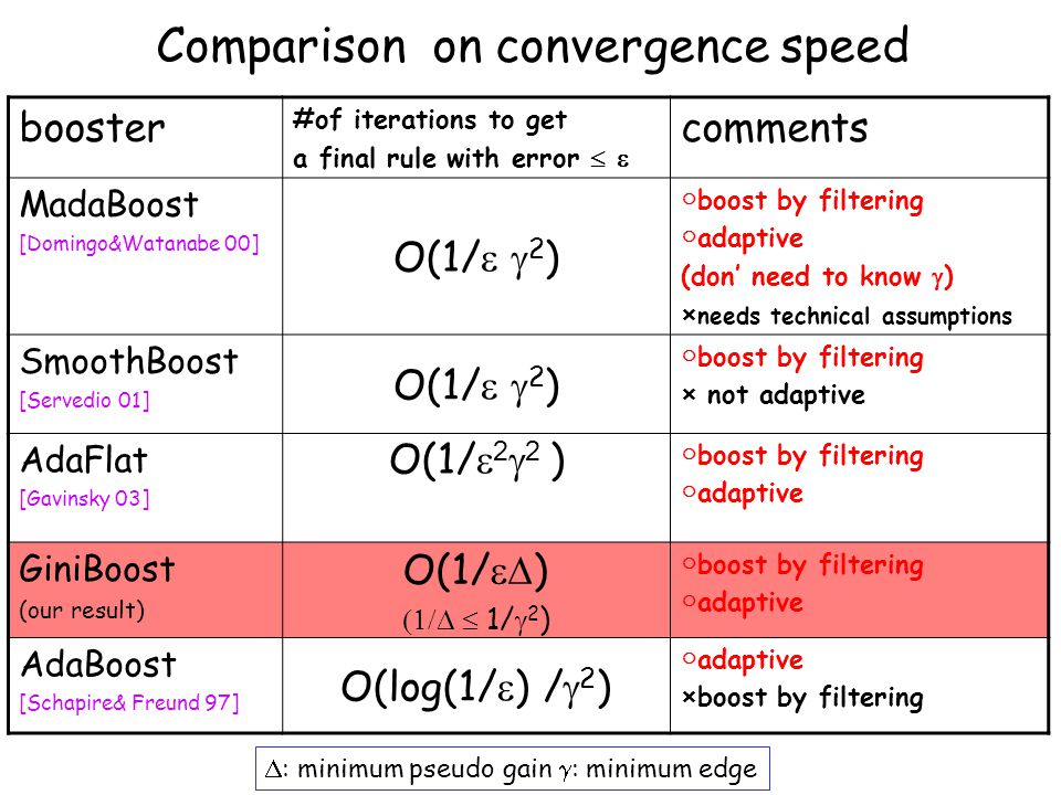 Comparison on convergence speed booster #of iterations to get a final rule with error   comments MadaBoost [Domingo&Watanabe 00] O(1/   2 ) ○ boost by filtering ○ adaptive (don' need to know  ) × needs technical assumptions SmoothBoost [Servedio 01] O(1/   2 ) ○ boost by filtering × not adaptive AdaFlat [Gavinsky 03] O(1/  2  2 ) ○ boost by filtering ○ adaptive GiniBoost (our result) O(1/  )   1/  2 ) ○ boost by filtering ○ adaptive AdaBoost [Schapire& Freund 97] O(log(1/  ) /  2 ) ○ adaptive ×boost by filtering  : minimum pseudo gain  : minimum edge