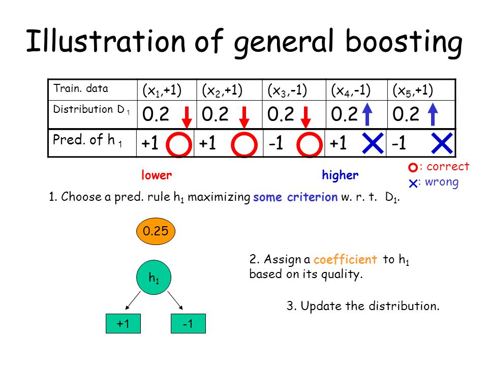 Illustration of general boosting Train. data (x 1,+1)(x 2,+1)(x 3,-1)(x 4,-1)(x 5,+1) Distribution D 1 0.2 1. Choose a pred. rule h 1 maximizing some