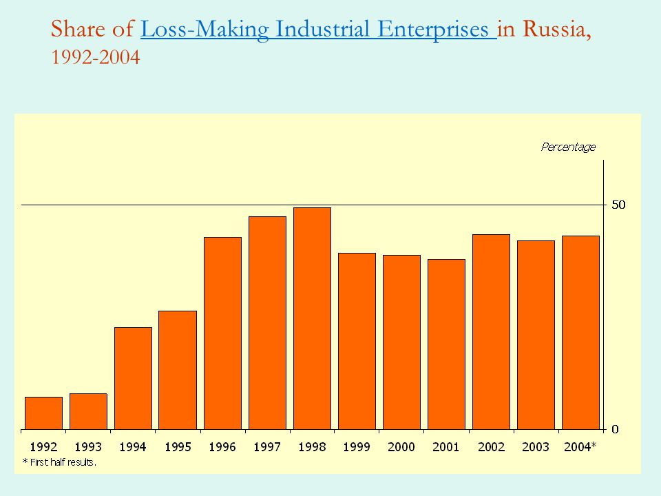 Share of Loss-Making Industrial Enterprises in Russia, 1992-2004Loss-Making Industrial Enterprises