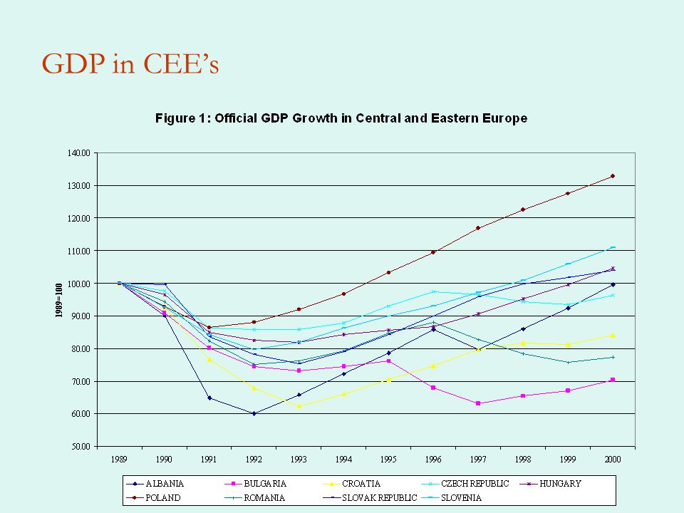 GDP in CEE's