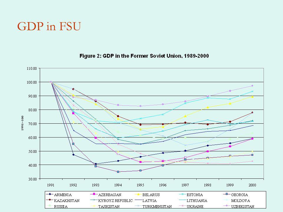 GDP in FSU