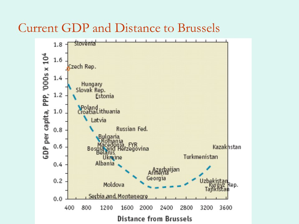 Current GDP and Distance to Brussels