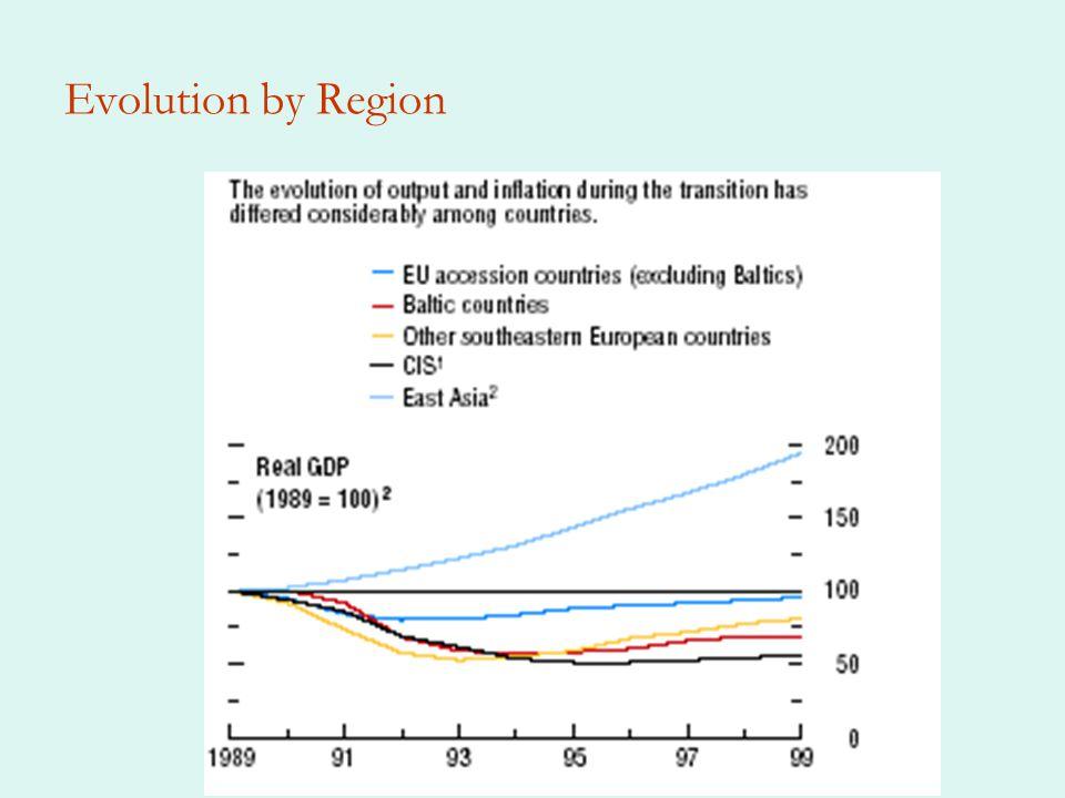 Evolution by Region
