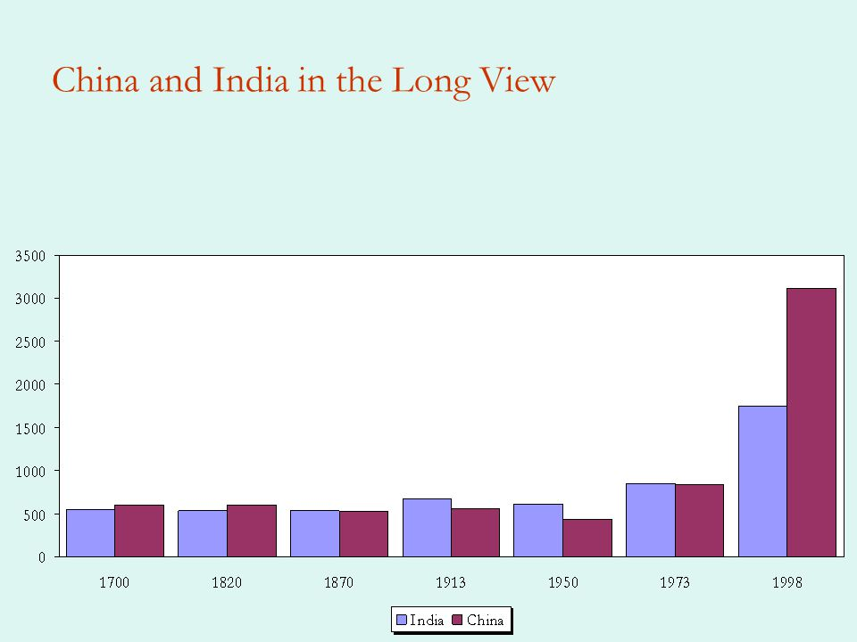 China and India in the Long View