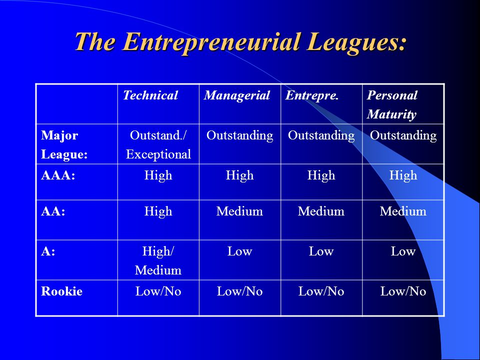 The Entrepreneurial Leagues: TechnicalManagerialEntrepre.Personal Maturity Major League: Outstand./ Exceptional Outstanding AAA:High AA:HighMedium A:High/ Medium Low RookieLow/No
