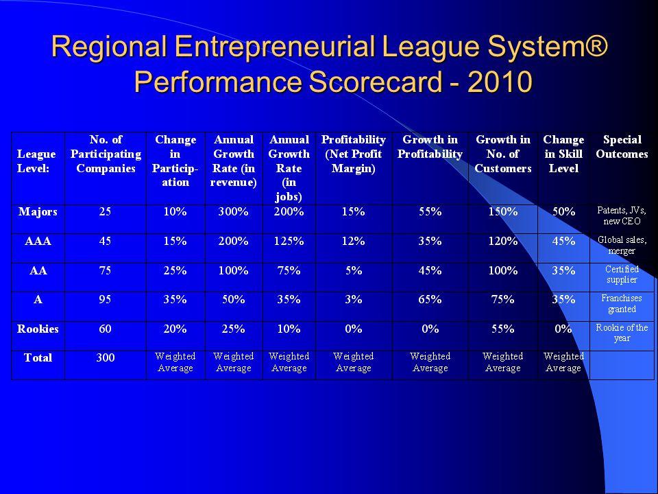 Regional Entrepreneurial League System® Performance Scorecard - 2010