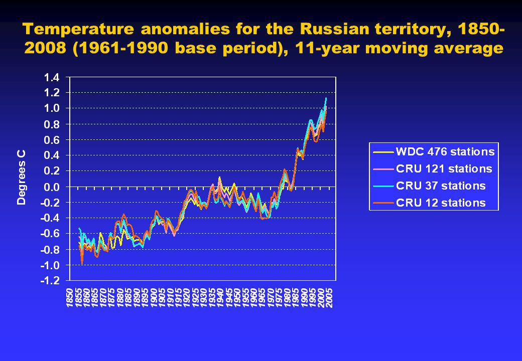 Temperature anomalies for the Russian territory, 1850- 2008 (1961-1990 base period), 11-year moving average