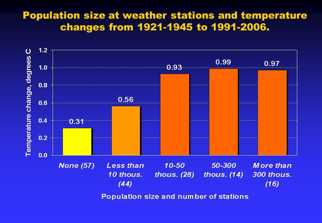 Population size at weather stations and temperature changes from 1921-1945 to 1991-2006.