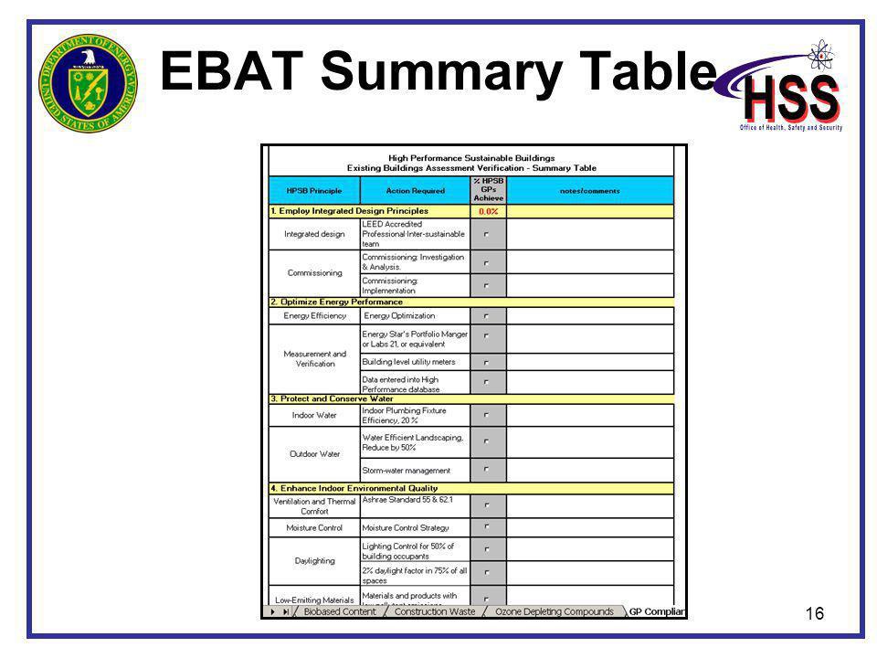 16 EBAT Summary Table