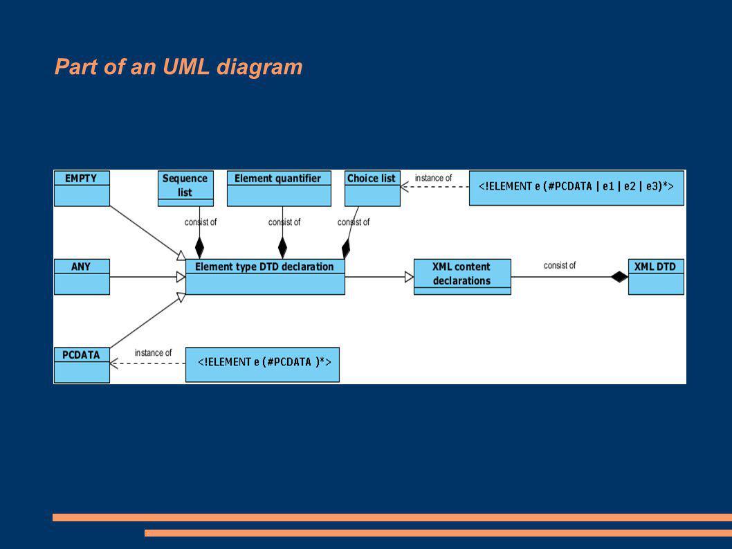 Part of an UML diagram