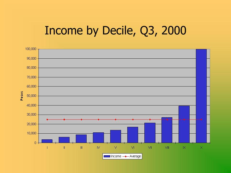 Income by Decile, Q3, 2000