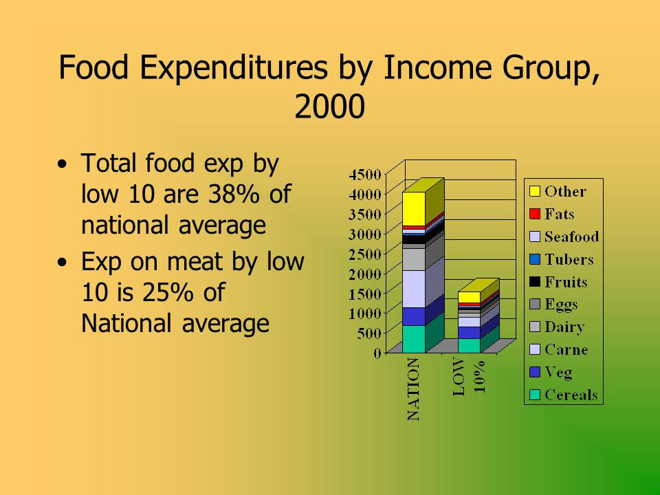 Food Expenditures by Income Group, 2000 Total food exp by low 10 are 38% of national average Exp on meat by low 10 is 25% of National average