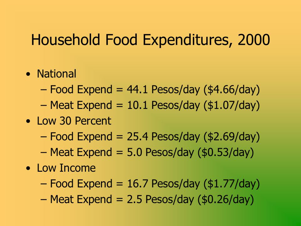 Household Food Expenditures, 2000 National –Food Expend = 44.1 Pesos/day ($4.66/day) –Meat Expend = 10.1 Pesos/day ($1.07/day) Low 30 Percent –Food Expend = 25.4 Pesos/day ($2.69/day) –Meat Expend = 5.0 Pesos/day ($0.53/day) Low Income –Food Expend = 16.7 Pesos/day ($1.77/day) –Meat Expend = 2.5 Pesos/day ($0.26/day)