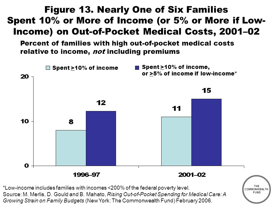 THE COMMONWEALTH FUND Percent of families with high out-of-pocket medical costs relative to income, not including premiums Figure 13.