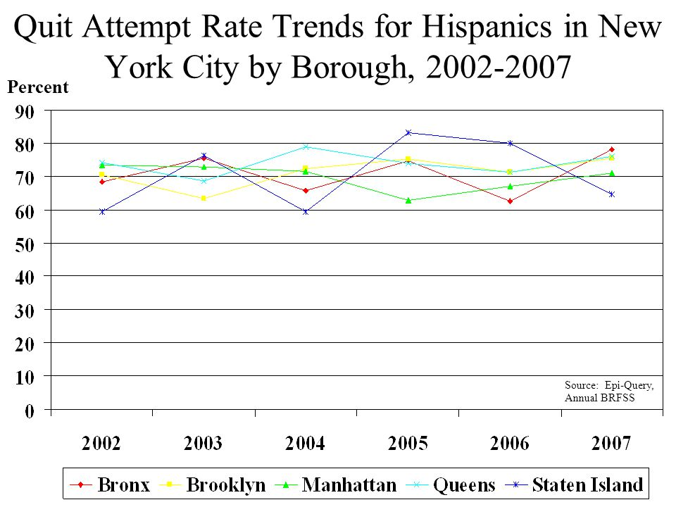 Quit Attempt Rate Trends for Hispanics in New York City by Borough, 2002-2007 Percent Source: Epi-Query, Annual BRFSS