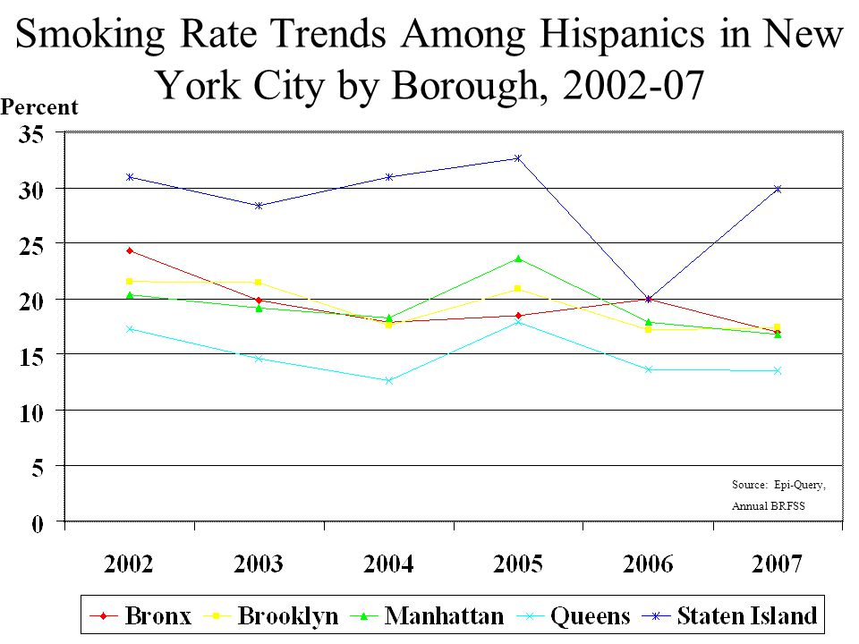 Smoking Rate Trends Among Hispanics in New York City by Borough, 2002-07 Percent Source: Epi-Query, Annual BRFSS