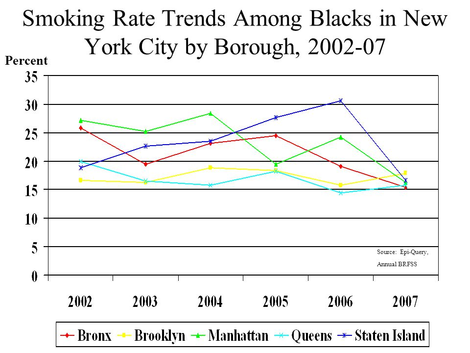 Smoking Rate Trends Among Blacks in New York City by Borough, 2002-07 Percent Source: Epi-Query, Annual BRFSS