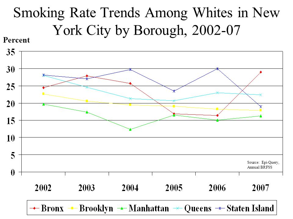 Smoking Rate Trends Among Whites in New York City by Borough, 2002-07 Percent Source: Epi-Query, Annual BRFSS